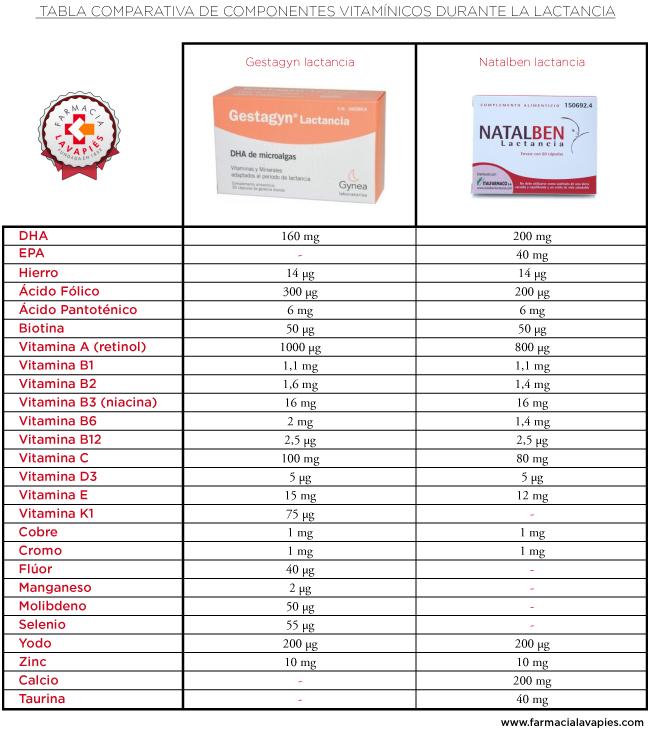 Tabla comparativa entre gestagyn lactancia y natalben lactancia realizada por farmacia lavapies