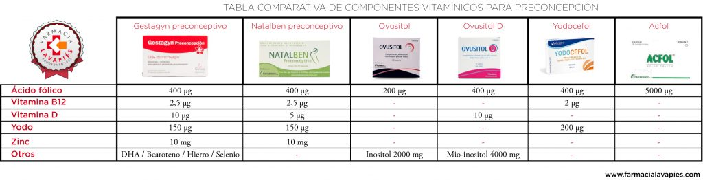 tabla comparativa de los componentes de los diferentes complementos vitaminicos de preconcepción