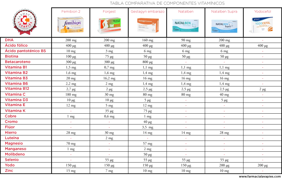 Tabla comparativa componentes vitaminicos de complementos nutritivos para embarazadas de farmacia lavapies