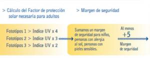 Cálculo margen seguridad FPS protección solar