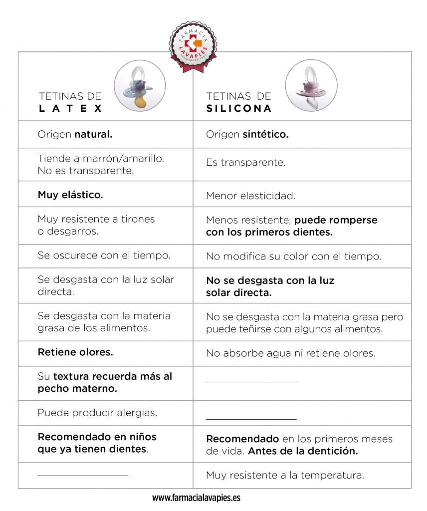 tabla-comparativa-tetinas-latex-chupetes-silicona-bebes-farmacia-lavapies